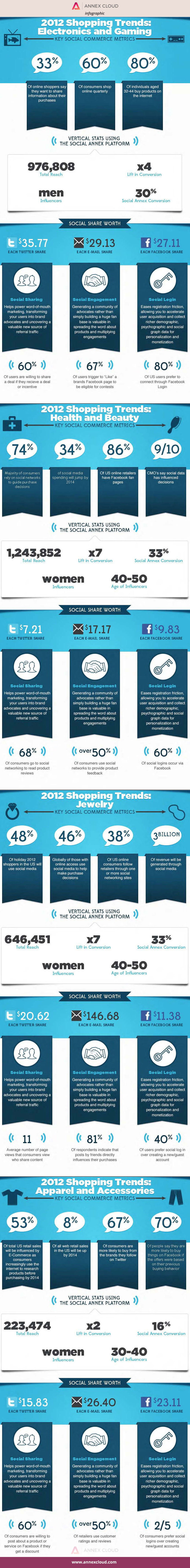 Annex Cloud SHOPPING TRENDS 2012