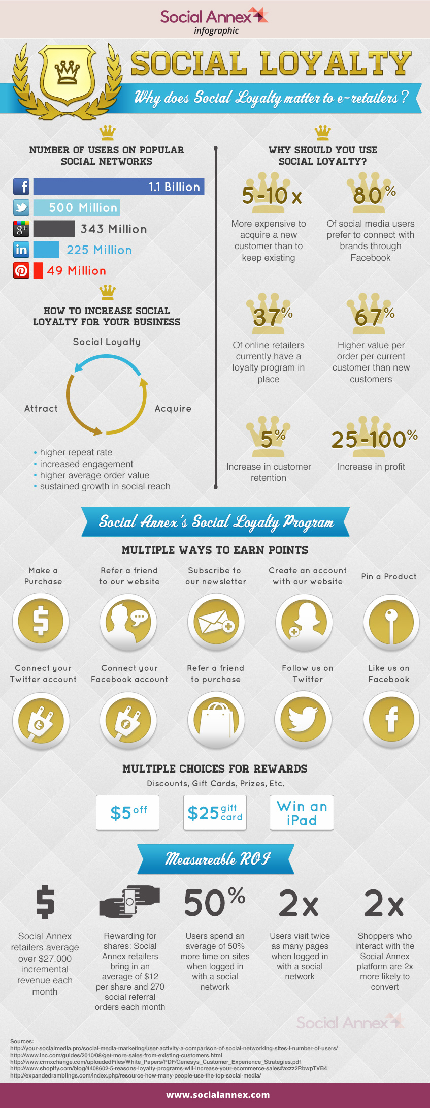 SOCIAL LOYALTY INFOGRAPHIC